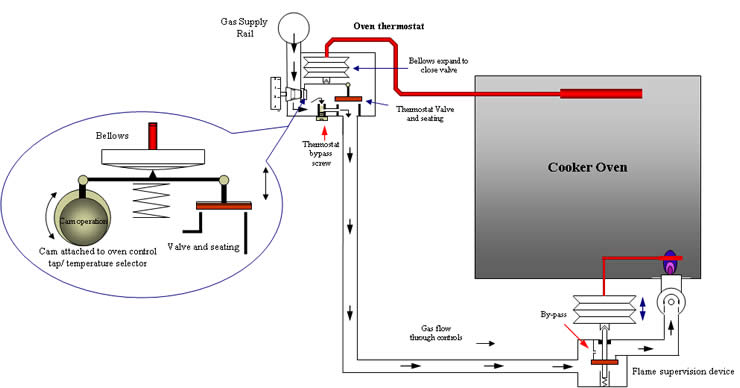 gas oven diagram  installation instructions